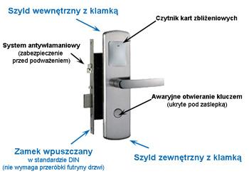 Zamek do drzwi hotelowych TAYAMA TLZ5600 - zestaw